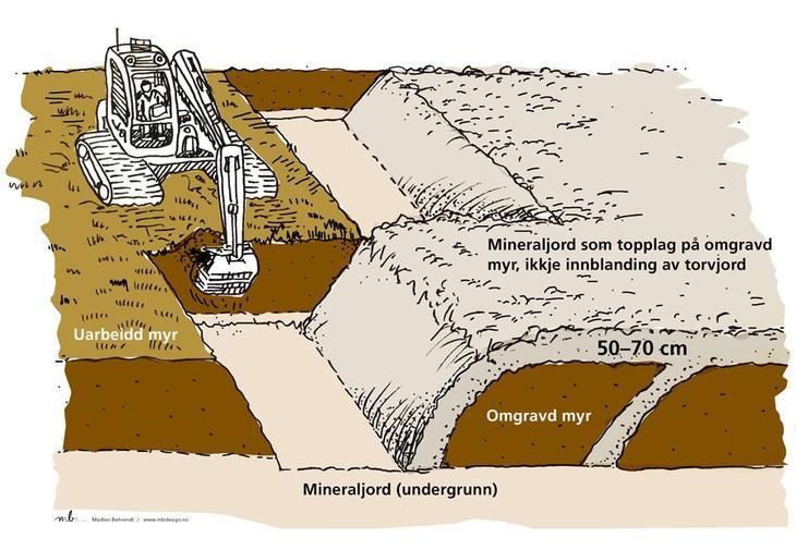 Ved omgravd myr kapsles myra inn i løsere mineraljord som begrenser klimagassutslippet.