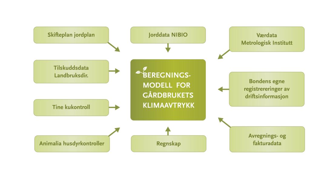 Modell klimakalkulator